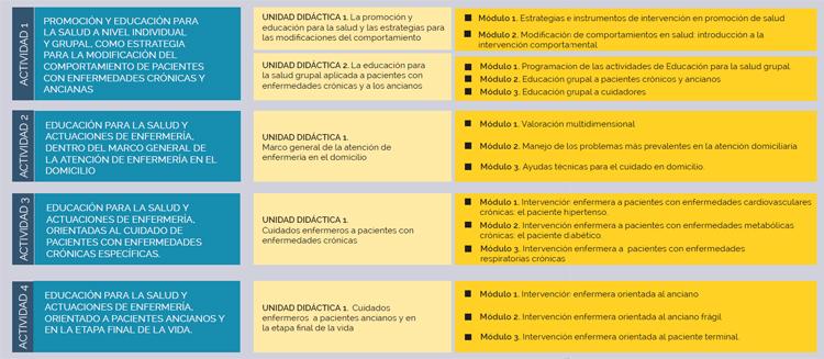 Programa formativo ACSA
