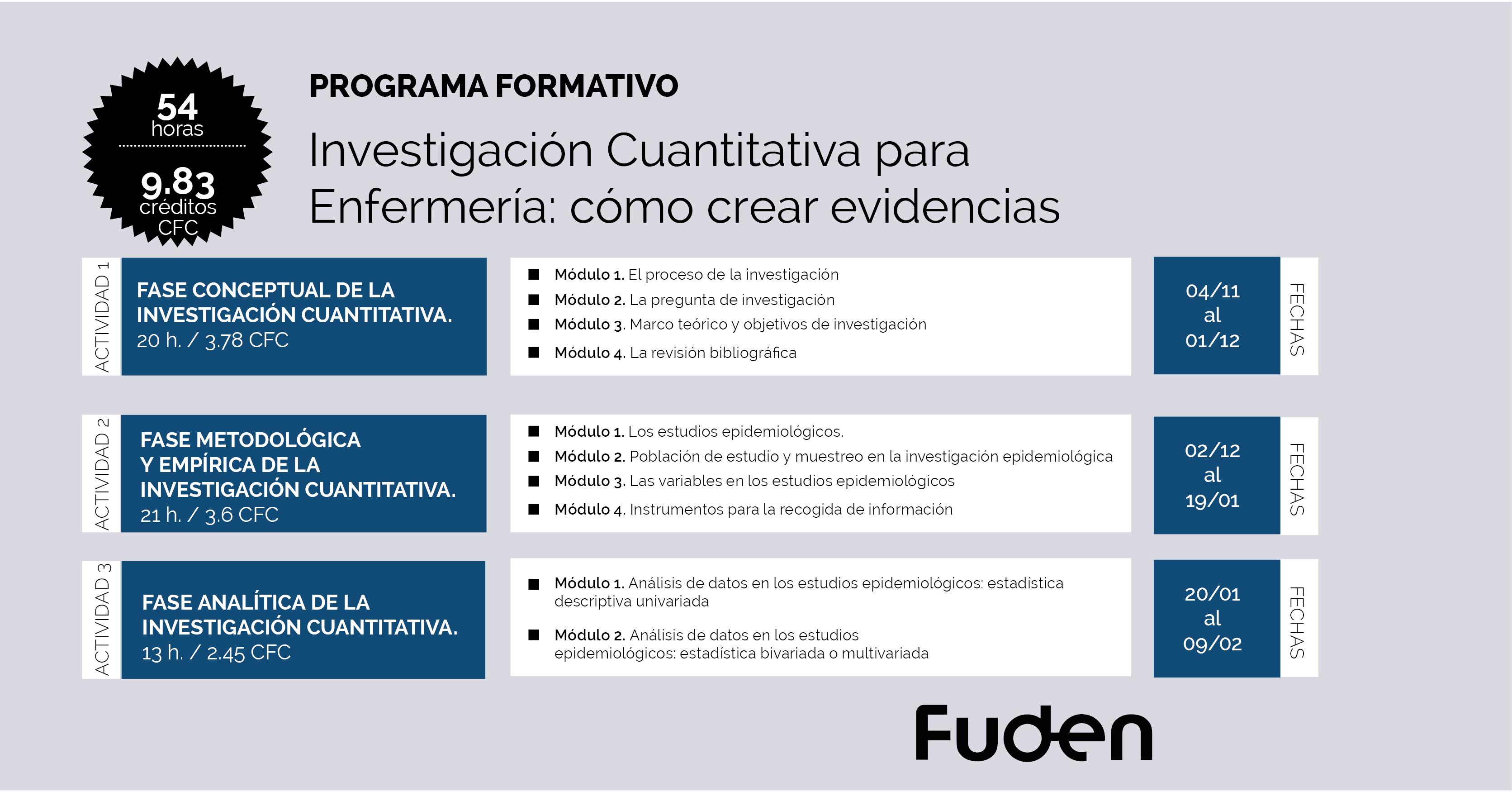 19/20 Programa ACSA: Investigación cuantitativa para enfermería: cómo crear evidencias