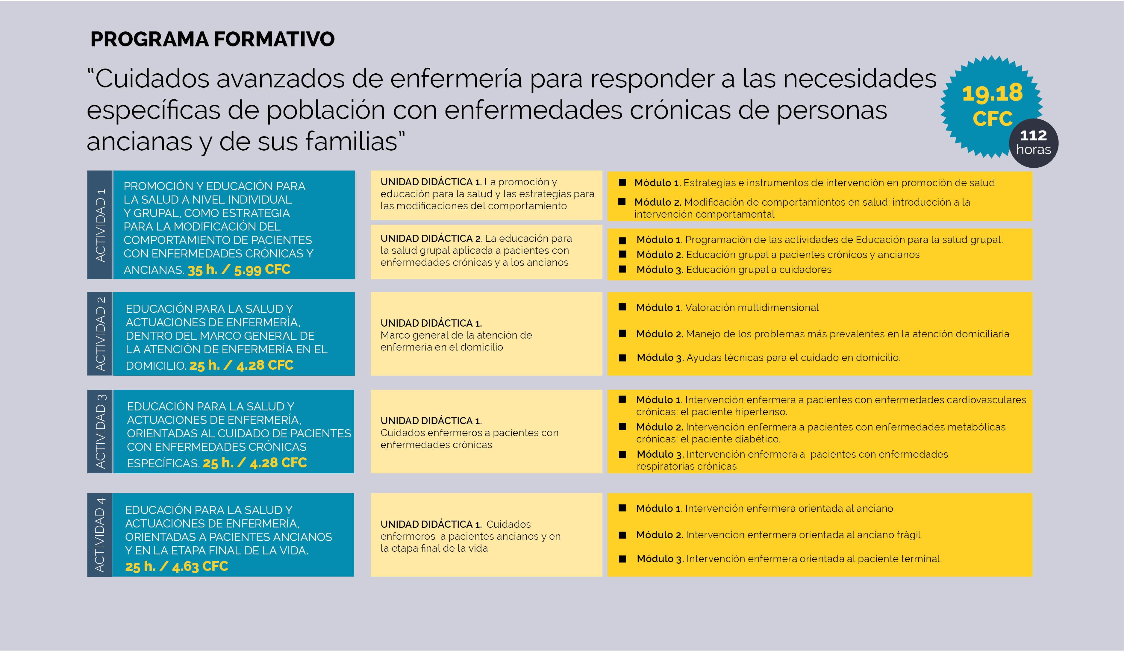 19/20 Programa ACSA. Cuidados avanzados de enfermería para responder a las necesidades específicas de población con enfermedades crónicas, de personas ancianas y de sus familias